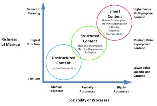 Smart Content diagram