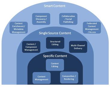 Smart Content landscape