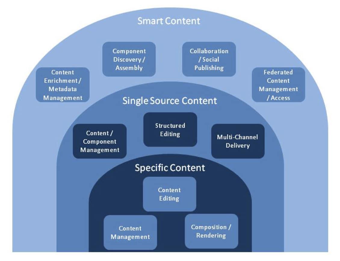 smart technology landscape