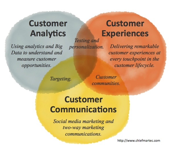 three epicenters of innovation in modern marketing
