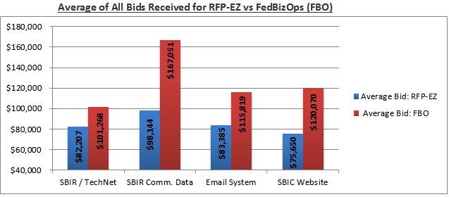 Graph of RFP-EZ pilot progress