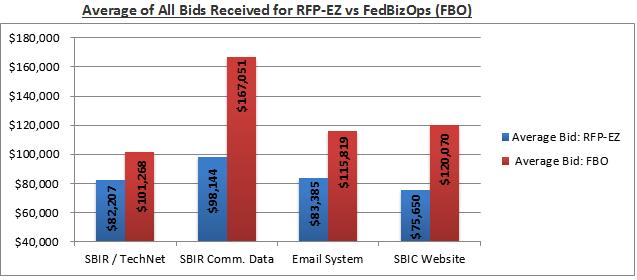 Graph of RFP-EZ pilot progress