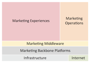 Martec marketing technology categories