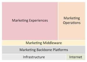 Martec marketing technology categories