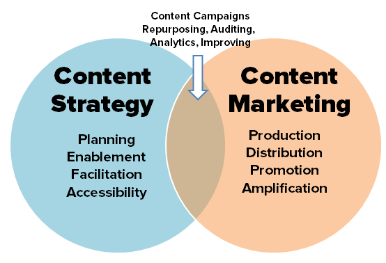 Content strategy and content marketing