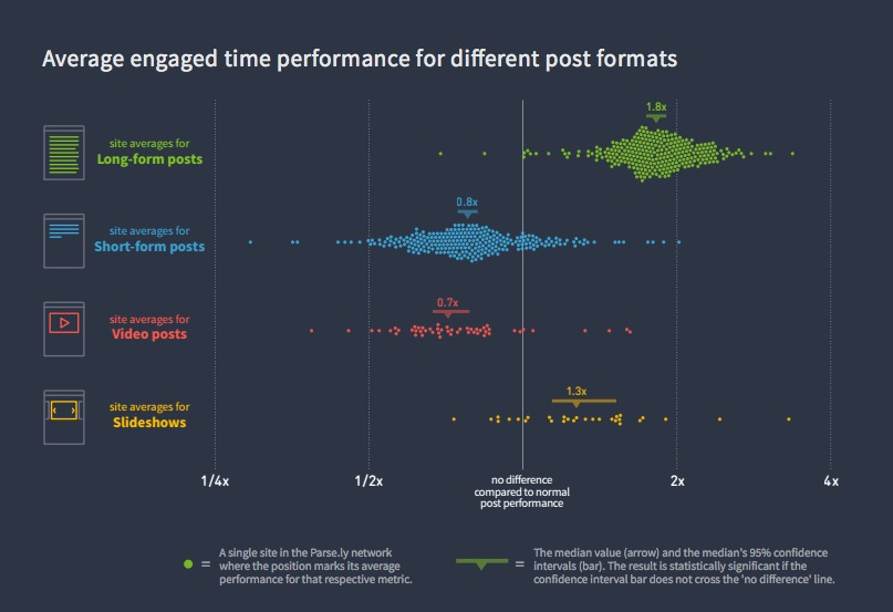 engagement time performance by content type - via Parse.ly