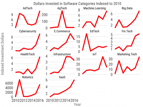 Software investment 2017