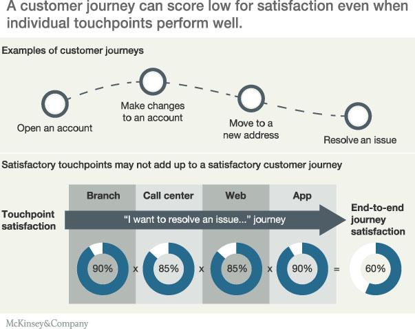 McKinsey-Customer-Journey-Experience