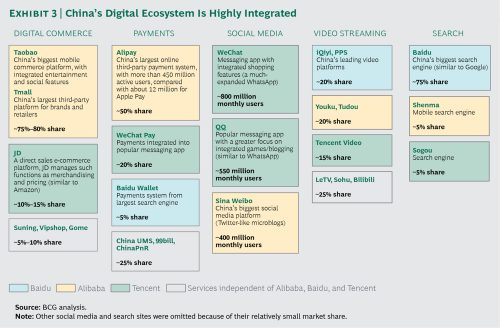 China's Digital Ecosystem - source BCG