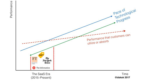 The SaaS era - Stories as a Service