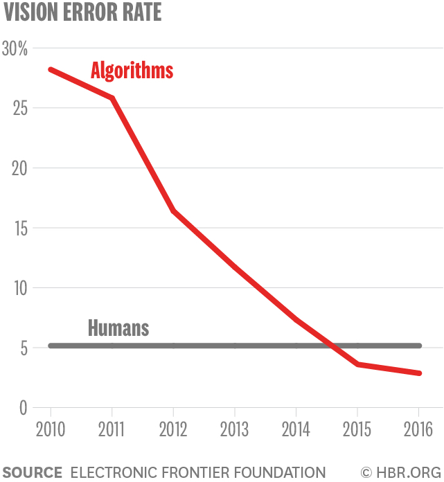 AI vs Human Vision Error Rate