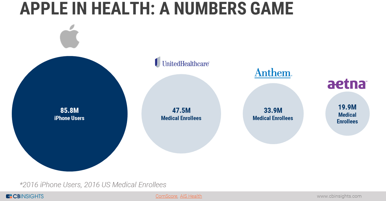 Apple in Health: A numbers game