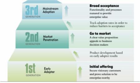 enterprise software lifecycle