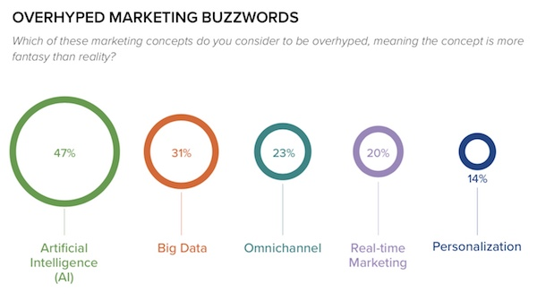 Overhyped Marketing Buzzwords | chiefmartec.com