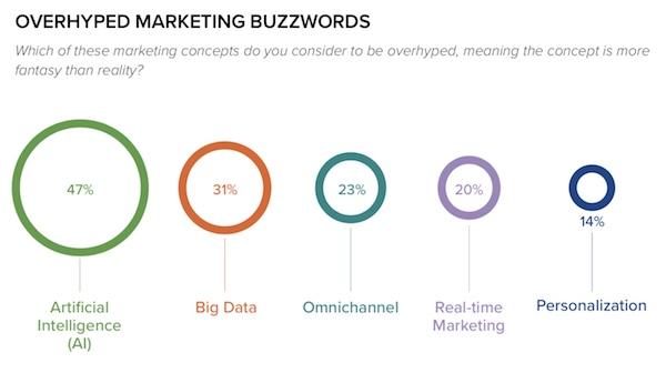 Overhyped Marketing Buzzwords | chiefmartec.com