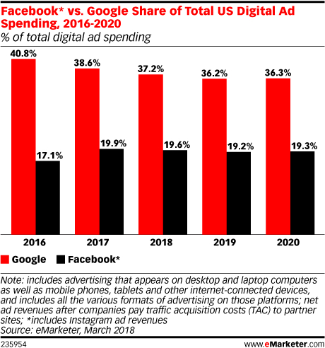 Facebook vs Google share US ad spend