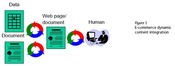 e-commerce dynamic content integration | Gilbane