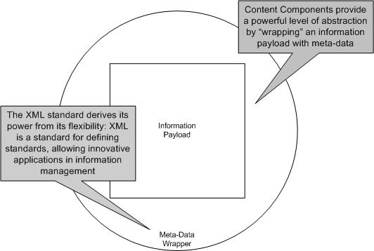 Information Model Layer
