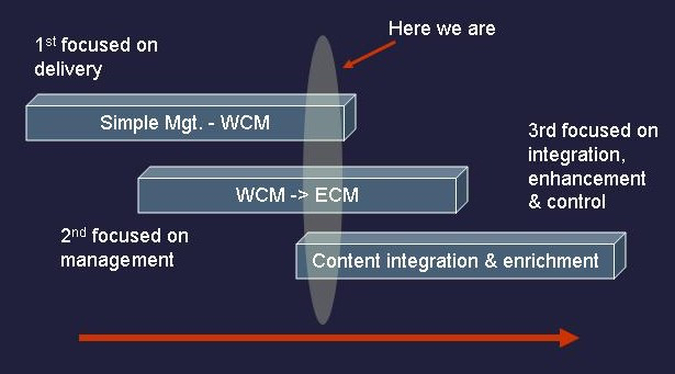 three stages of content management