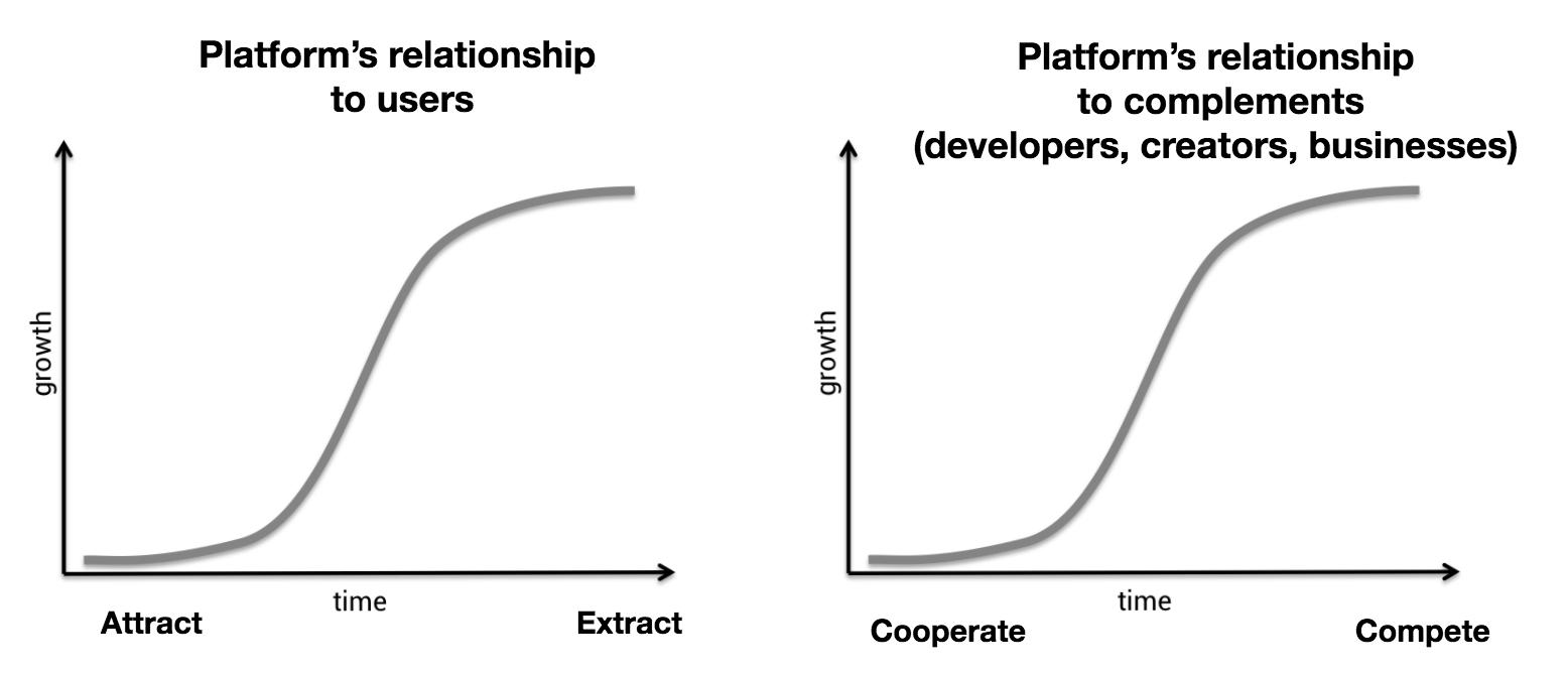 Platform dynamics | decentralization