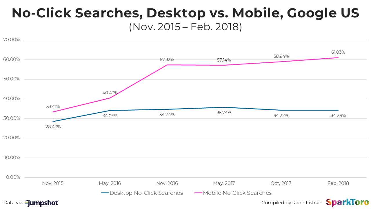 No-click searches desktop vs mobile