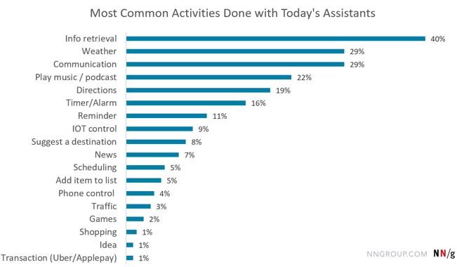 digital assistant common activities