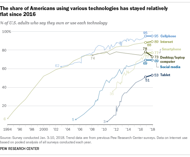 Internet, social, device use