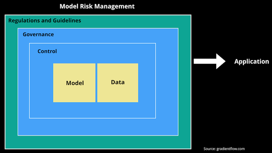Model risk management