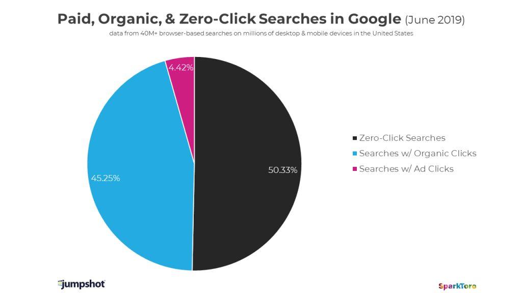 Google organic click stats