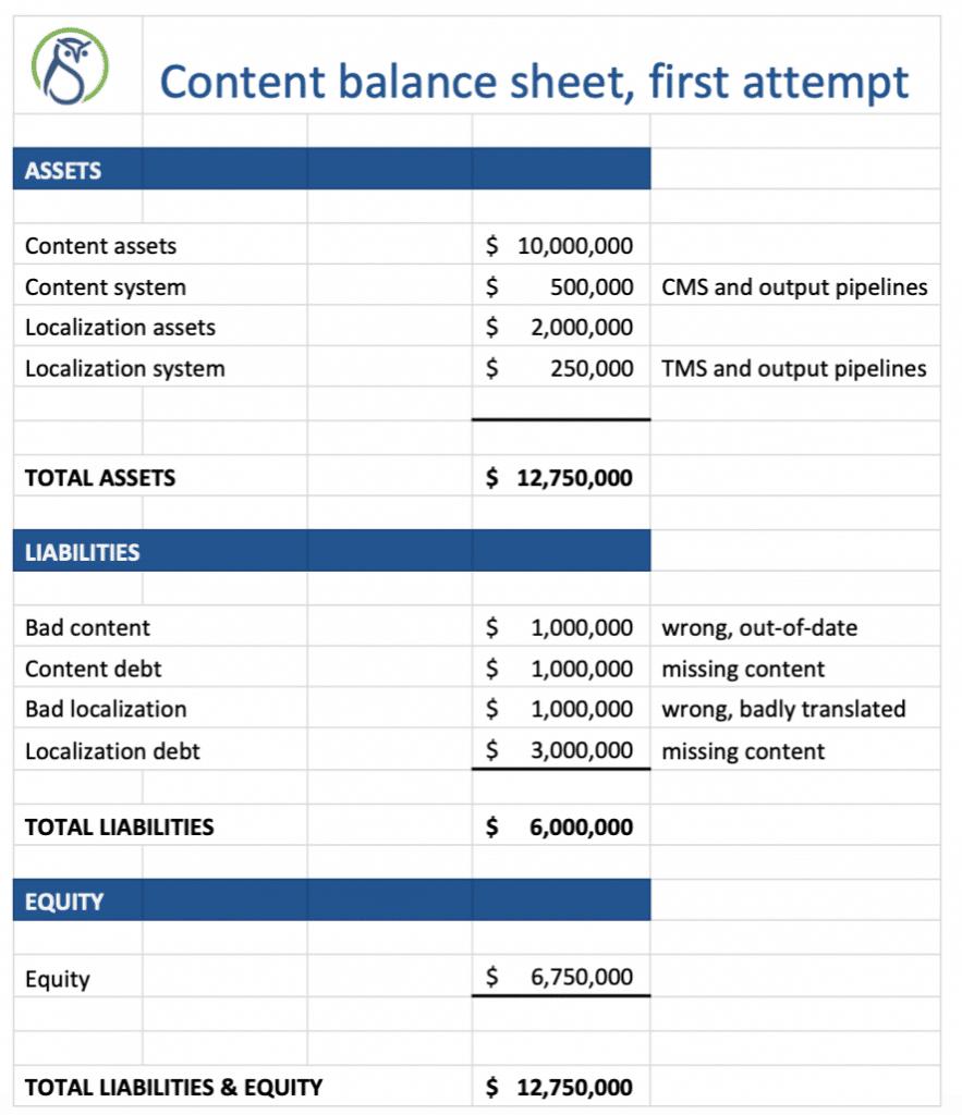content balance sheet