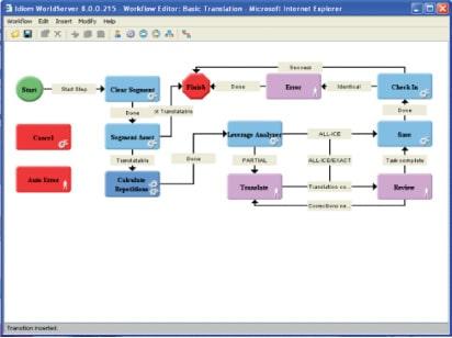 Idiom world server workflow