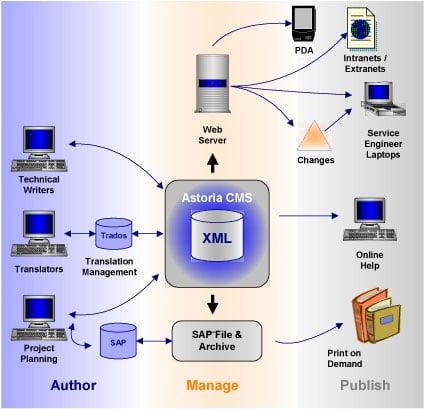 Siemens system architecture