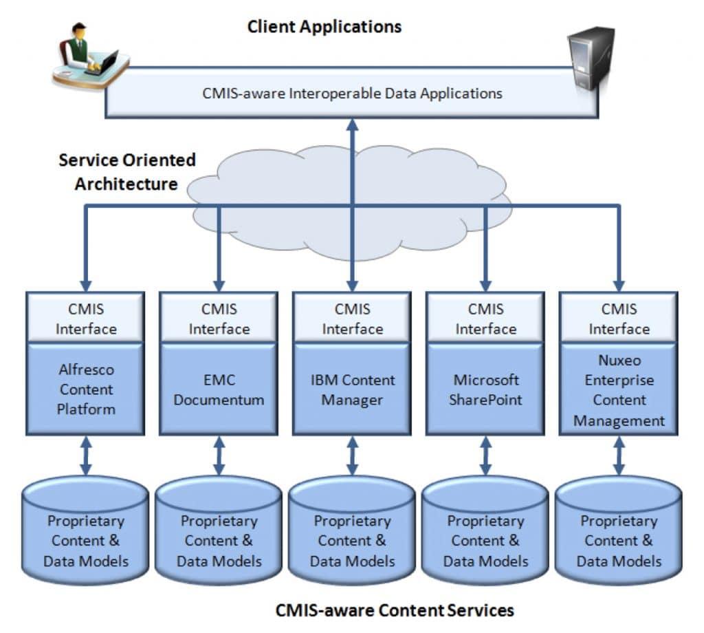 CMIS architecture
