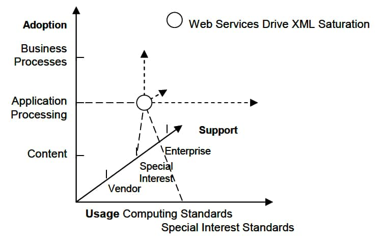 Web Services drive XML