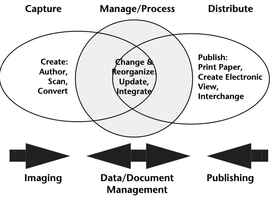 imaging document and DB system overlap