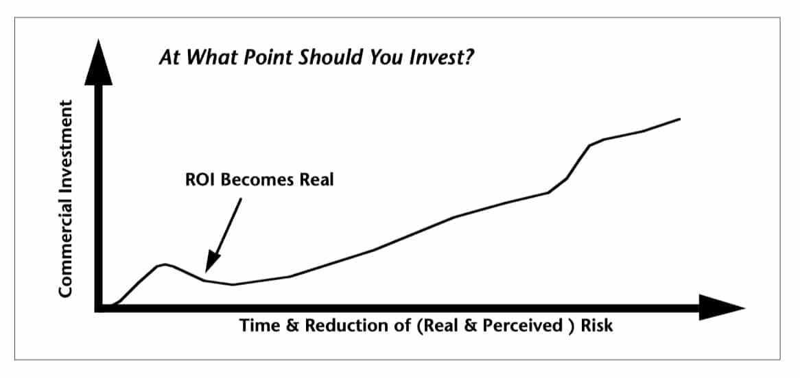 technology investment and risk