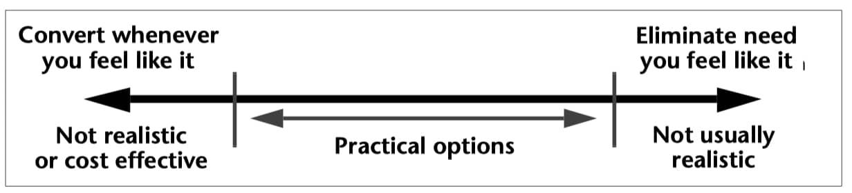 Spectrum of data conversion options