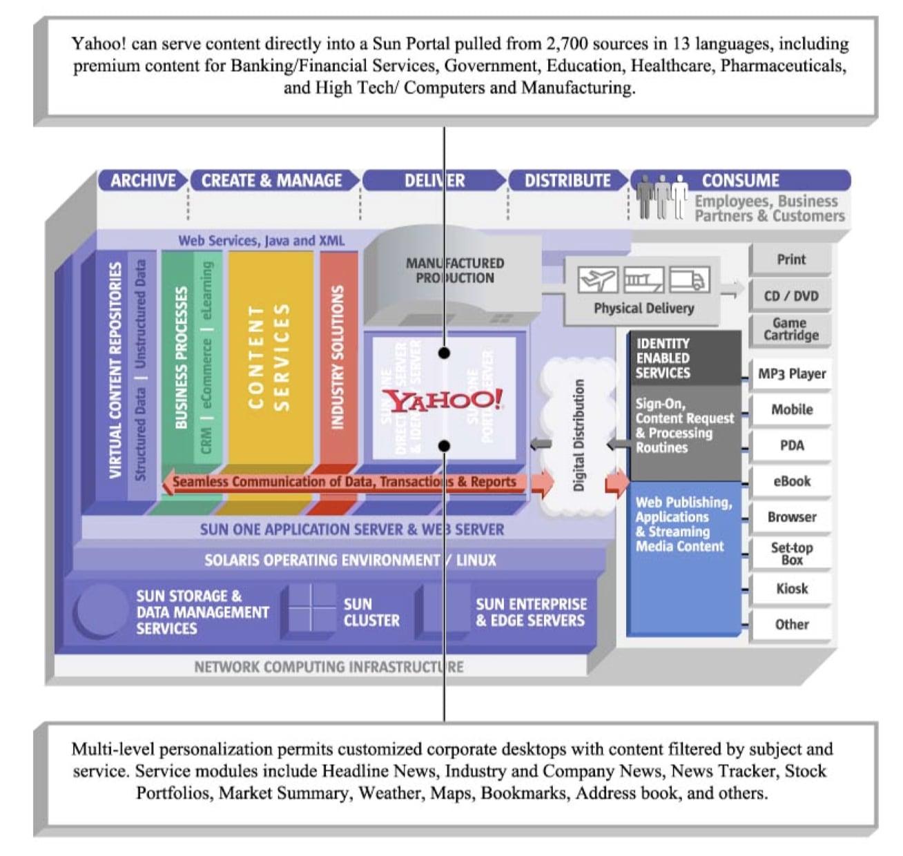 My Yahoo Enterprise portal and Sun ONE