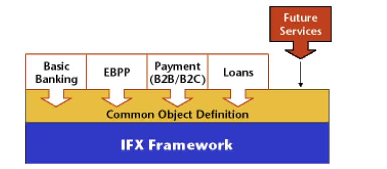 Interactive Financial eXchange (IFX) architecture