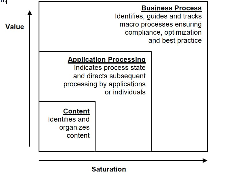 3 degrees of semantics applied to XML