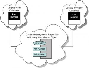 enterprise information integration EII with content management