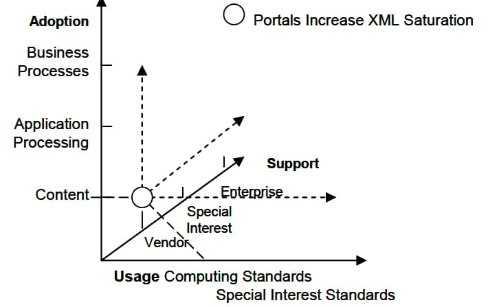 Portals are mapped into the three dimensions of XML saturation