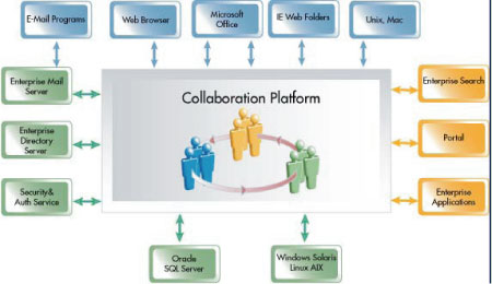 collaboration platform