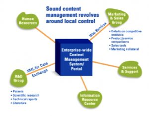 content management with local content control