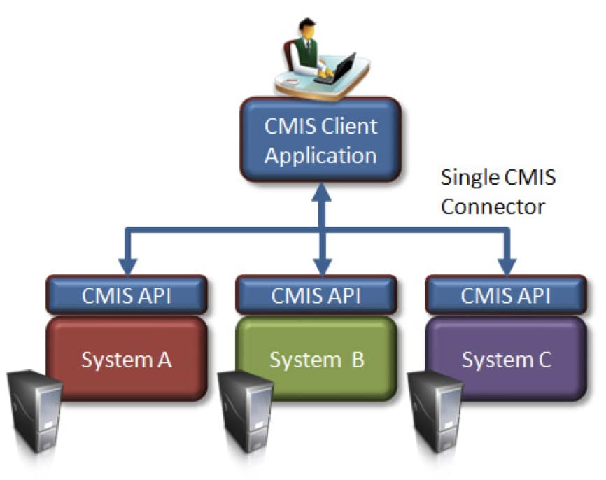 single CMIS connector