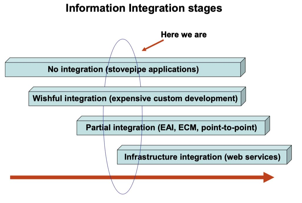 stages of integration