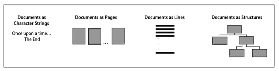 The Ways Applications Think of Documents
