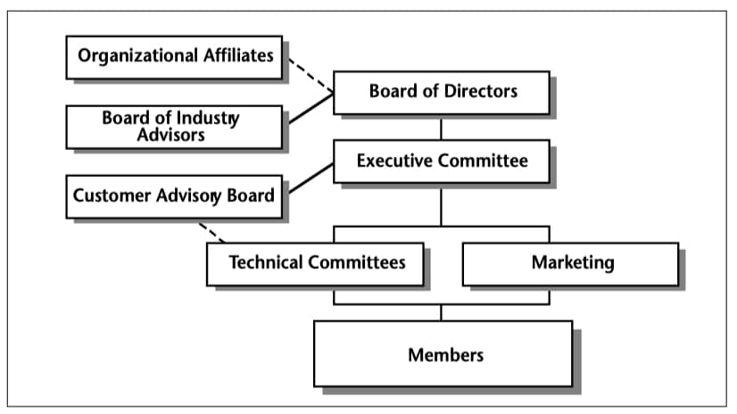 The SGML Open Organization
