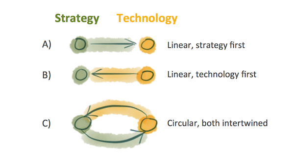 strategy technology circular
