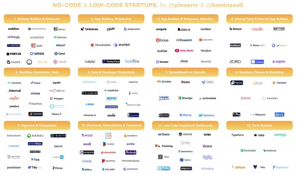 No-code & low-code startups